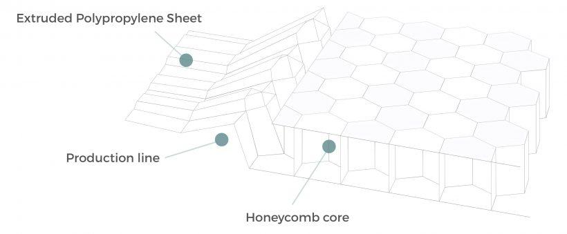 english_honeycomb_diagrama